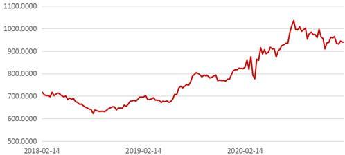 中国黄金股票新股分析