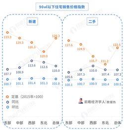 数据热9月70城房价变动情况环比涨幅趋缓,价格指数下降城市主要集中在东部