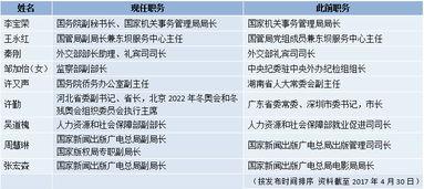 4月人事观察七省区党政主要负责同志职务调整