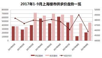 2017年6月上海房价