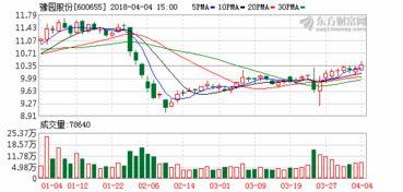 上海豫园原始股票值多少钱?