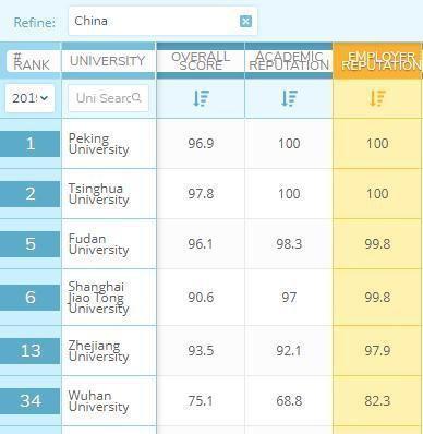 中国哪些大学毕业工作好找 大学教育