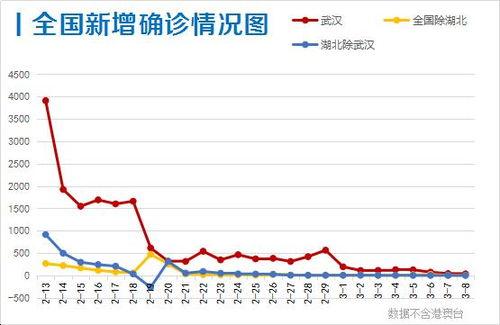 此外,香港新增确诊1例,全国有30省区市零新增.
