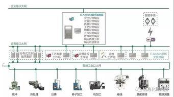 通过海尔cosmoplat平台的案例看轻工家电企业的转型工业互联网之路