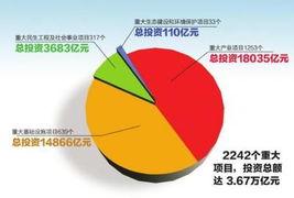 """012投资项目(2012年陕西西安市推荐的创业项目有哪些?)"""""""