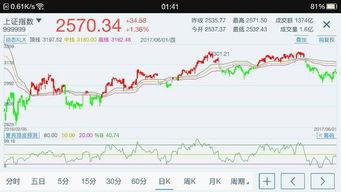 资金趋势指标中红绿柱分别什么意思?