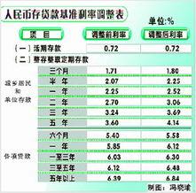 人民银行基准利率(2011年人民银行贷)