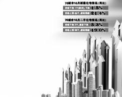 全国70城市新房仅温州降价