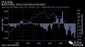 中国新一年个人购汇额度临近,央行管控资金外流更棘手