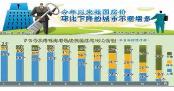 49个大中城市房价环比下降