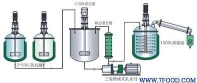 高剪切在线卫生级真空均质乳化机