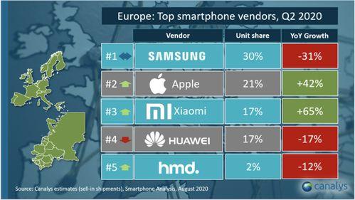 小米赶超华为,位居欧洲智能手机出货量第三名