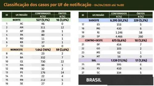 巴西新增852例新冠肺炎确诊病例累计确诊11130例