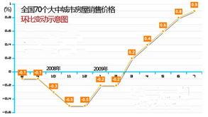 中国70大中城市房价居高不下环比连涨五月