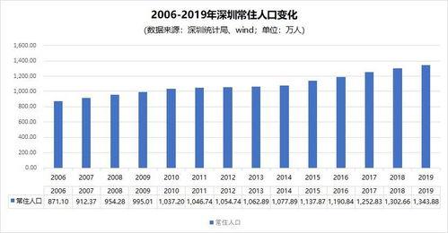 深圳的房价指导价会推动房租上涨吗?