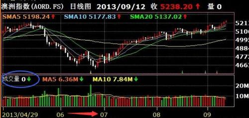 怎么看懂股票的曲线图?