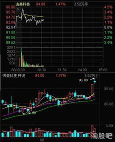 买了股票就是股东吗?