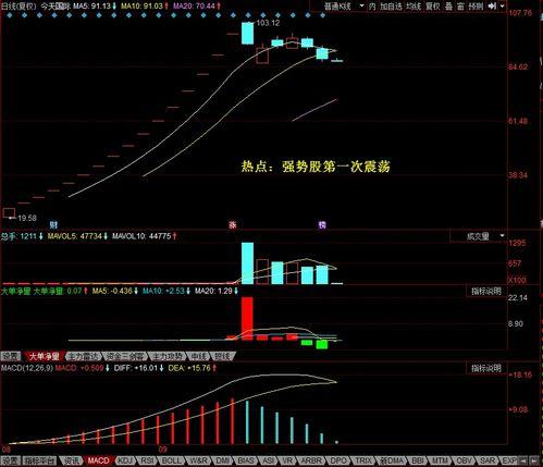 股市里是价值投资好,还是炒热点股好?