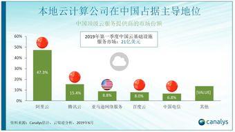 英国调研机构canalys报告显示,百度智能云在中国公有云市场排名前四)