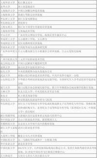 中國的大學都有哪些綽號