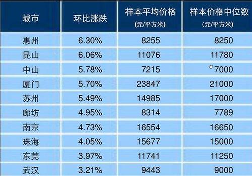 赣州房价走势2015