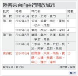 武汉开放台湾的自由行