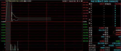 上证50期权的合约最长是多少(上证50期权)  股票配资平台  第2张