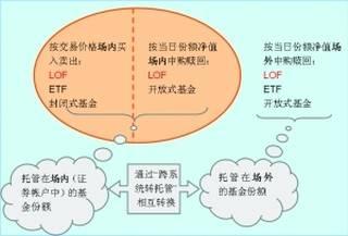 lof基金是什么意思(基金LOF....E)(什么是QDII基金,什么是LOF基金,什么是ETF基金,它们)