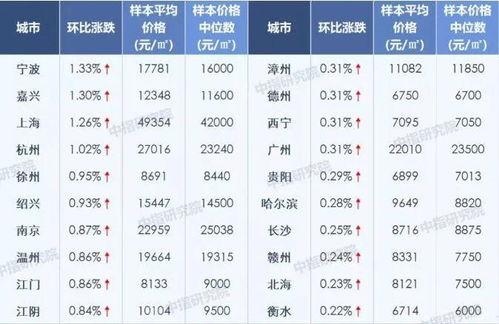 炒房客懵了杭州东莞之后又一城升级楼市限购6月新房涨幅领跑全国