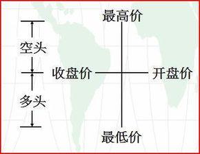 k线图成交量(怎么分析K线和成交量)