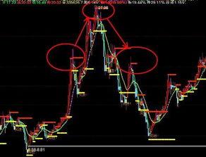 股市行情是什么意思?