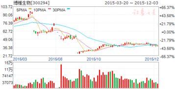 云内动力股票 参股的博雅生物要上市了 对股价有正面影响么