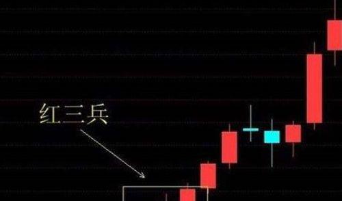 股票里红三兵是什么意思?
