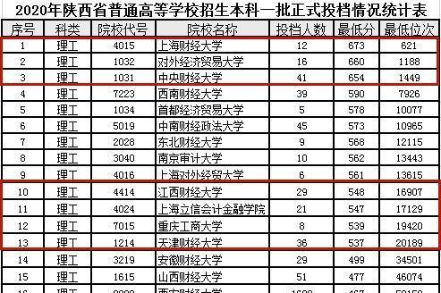 上海有哪些好的一本大学排名 成人高考