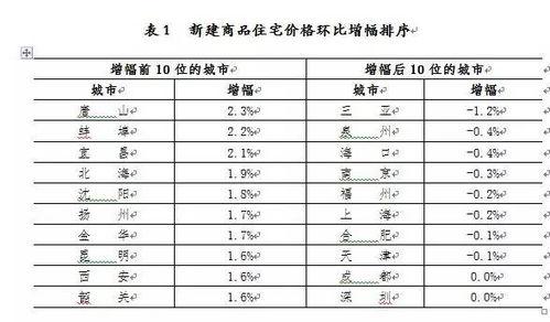 北京、上海新建商品住宅价格环比分别涨0.2%、跌0.1%,深圳持平.