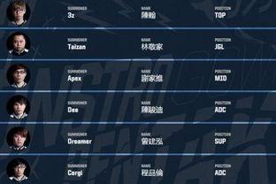 2017LOL洲际赛亚洲对抗赛各大赛区参赛队伍名单