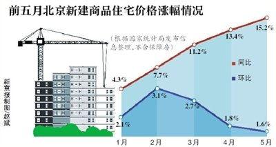 房价同比涨幅居前四位的城市均为一线城市。