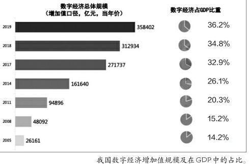 中国数字经济发展白皮书2020年发布数字经济成为驱动我国经济增长的核心关键力量