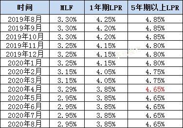 五年期贷款利率(房贷11万元五年期每月还多少)