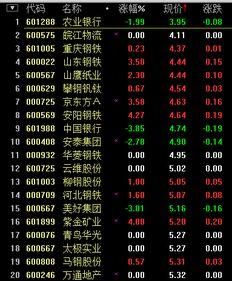 今天价格最低的股票有哪几支??