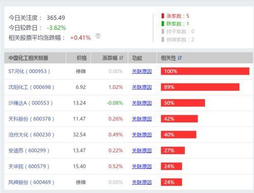 中国化工集团概念股有哪些?