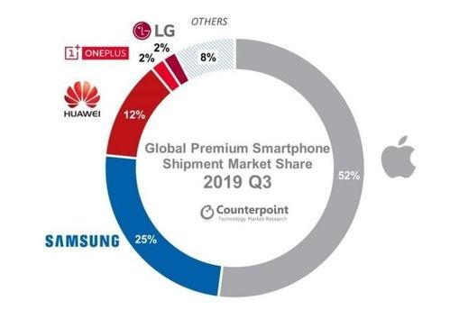 2019q1全球高端手机市场份额(图源counterpoint)