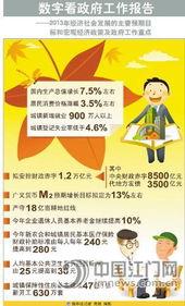 数字看政府工作报告新华社记者