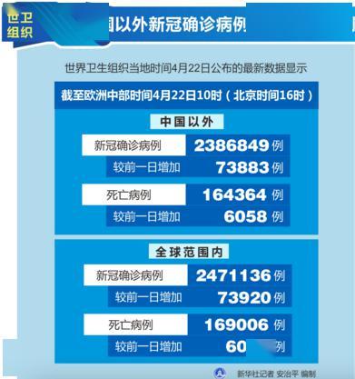 世卫组织中国以外新冠确诊病例达2230384例