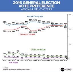 特朗普和希拉里的支持率走势图