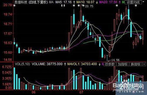 如何分析股票k线图6