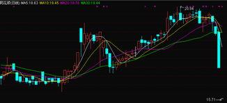 今天上午股票分析