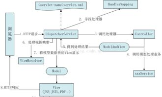 使用MVC模式设计用户登录