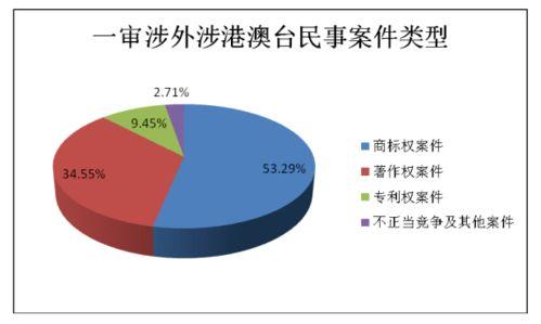 美国对中国知识产权的保护案例分析