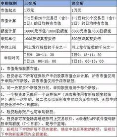 三峽能源5.31新股申購,中簽了,一般來說會有多少盈利???